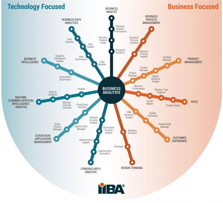 IIBA-business-analysis